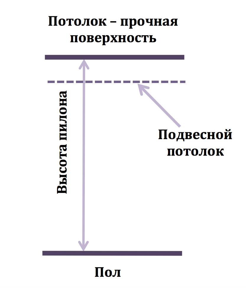 схема крепления пилона к полу
